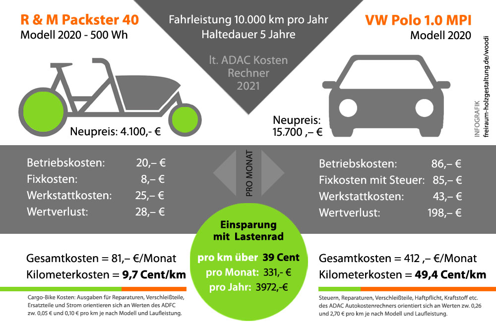 Der auto lastenrad vergleich onlinerechner 2021